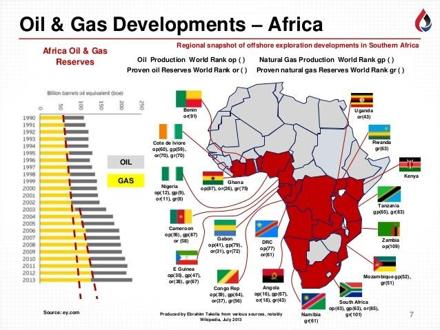Image depicting the Oil and Gas industry across Africa