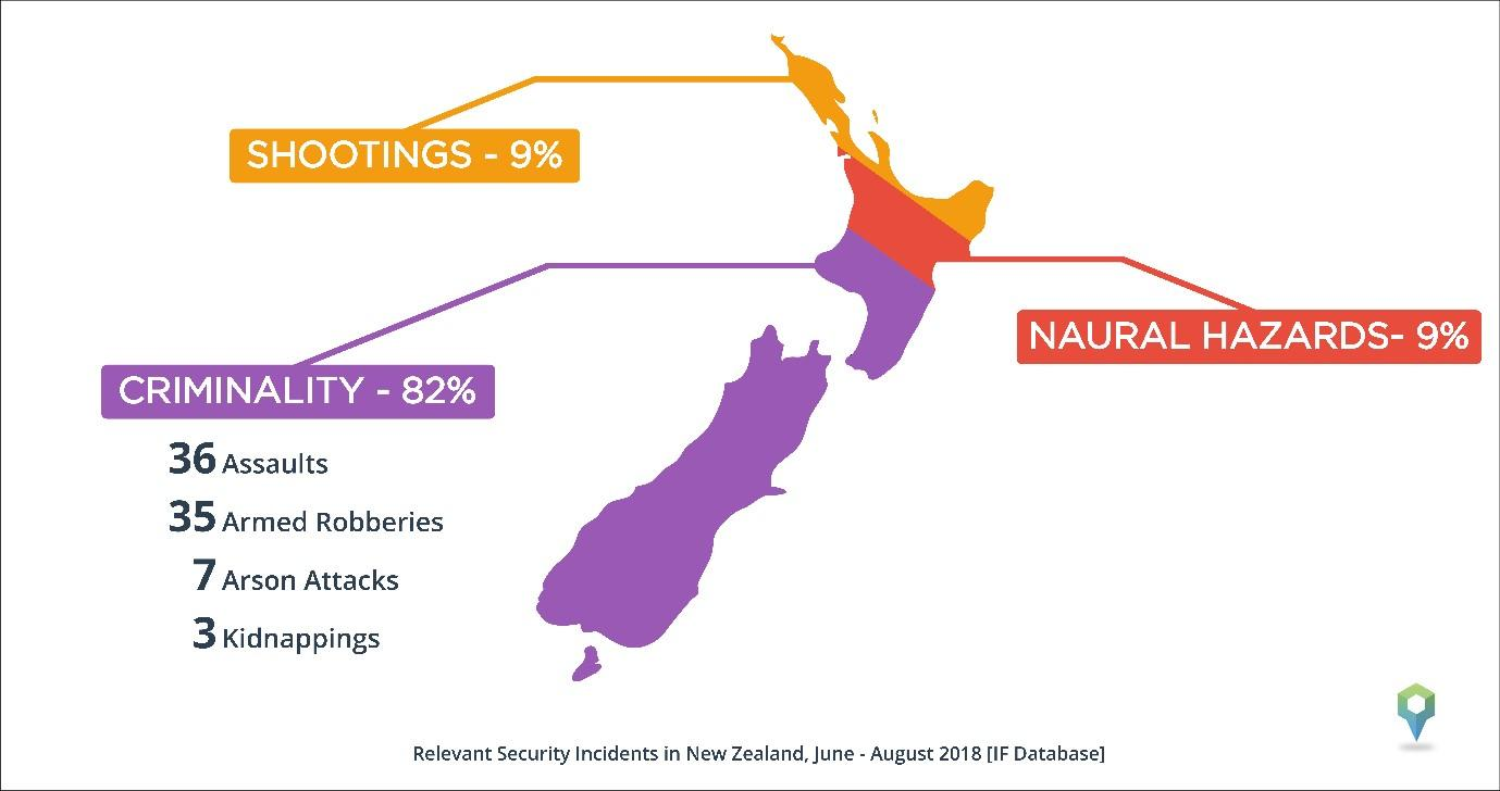 Graph showing the Gang Crime related incidents in New Zealand