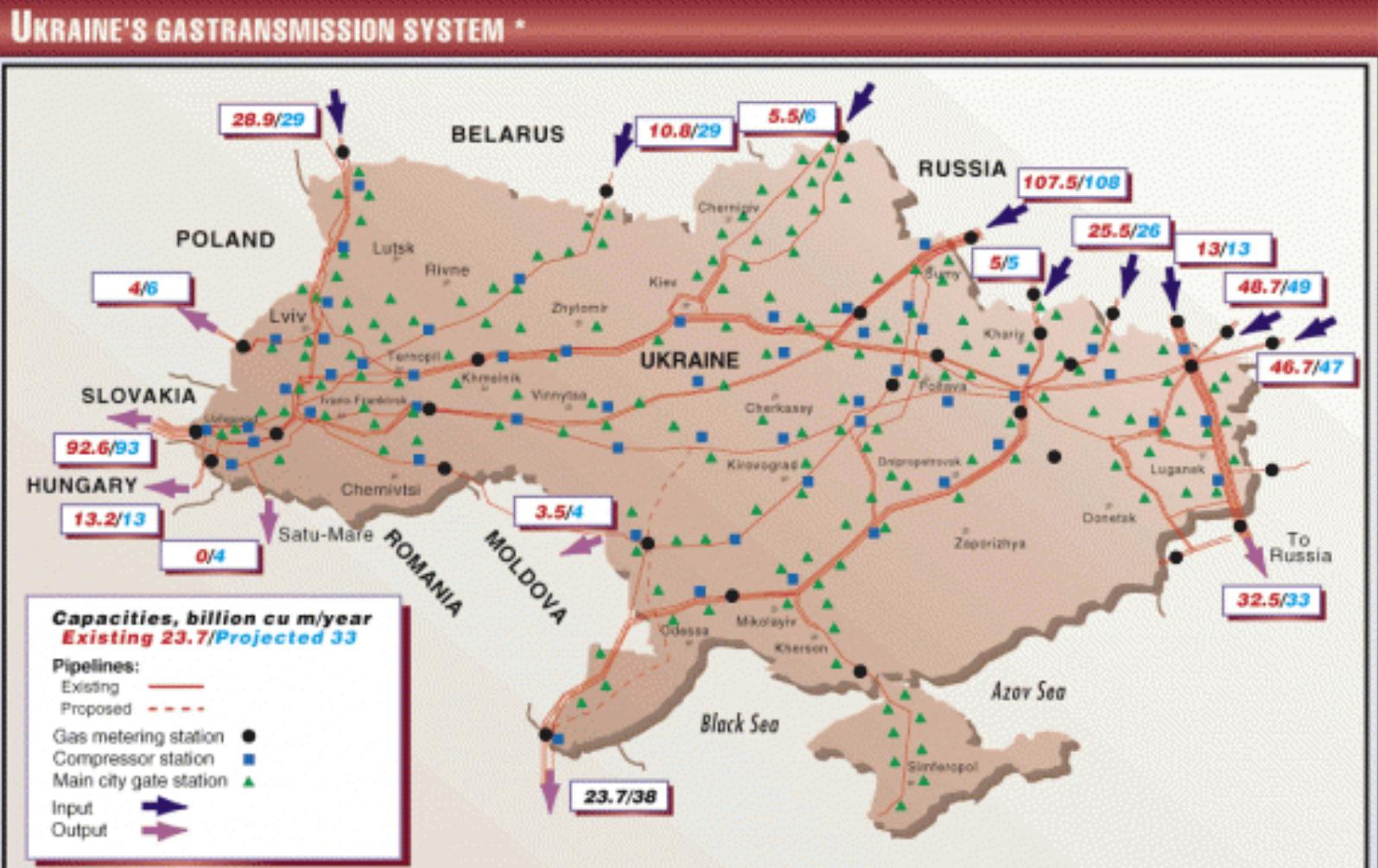 Ukraine's gas transmission system